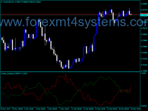 Forex Vortex Cross Indicator