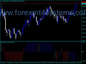 Индикатор за сигнали за Forex WPRSI