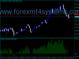 Forex Waddah Attar Scalping Indicator
