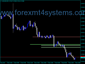 Forex Waddah Attar Super Support Resistance Indicator