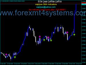 Forex Wajdyss 3MA Indicator