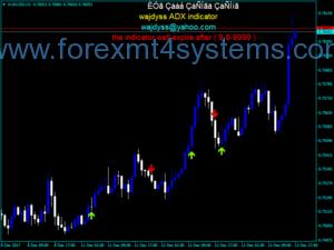 Forex Wajdyss ADX Indicator