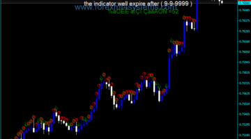 Forex Wajdyss Comparison Indicator