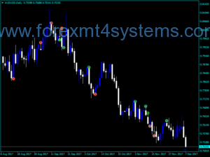 Indicador Forex Wcci Patterns