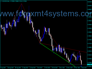 Indicador Forex Wolf Wave