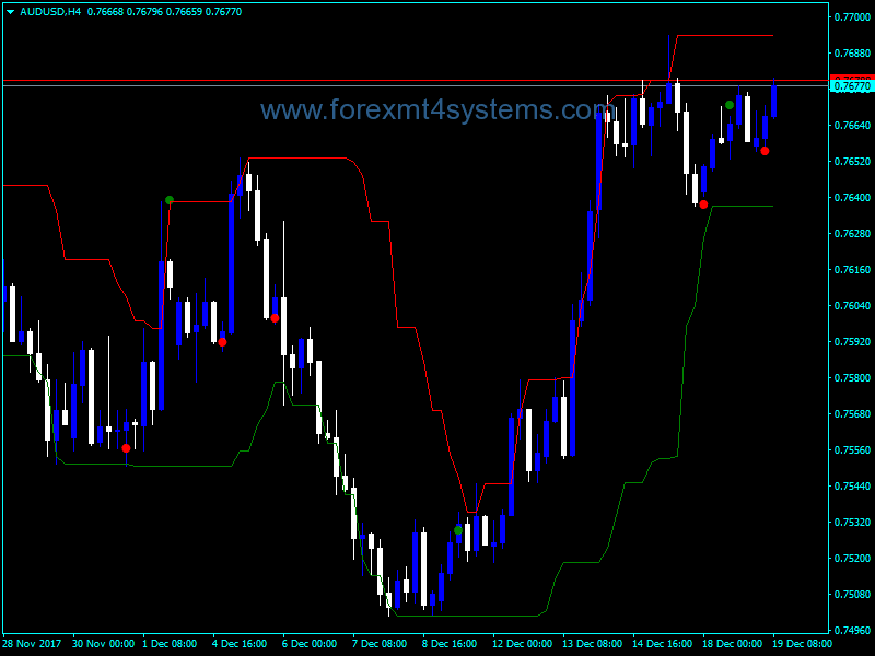 Forex Working Inside Channel Indicator