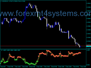 Forex Xaos Patterns Explorer Indicator