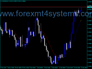 Forex XMA ფერადი მაჩვენებელი