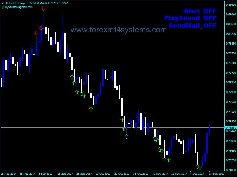 Forex YGT Super Signal Indicator
