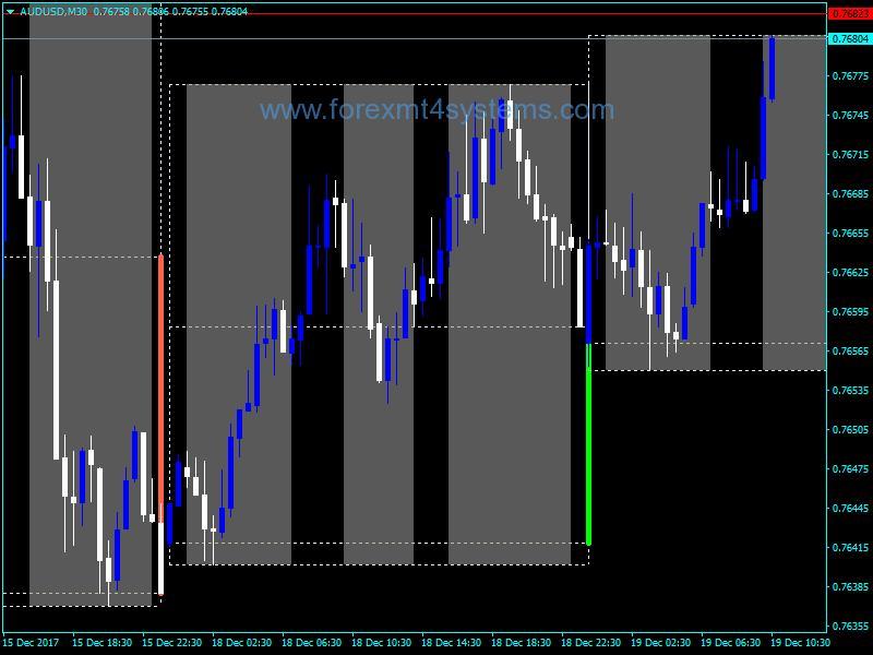 Forex YTG Day Candle Indicator