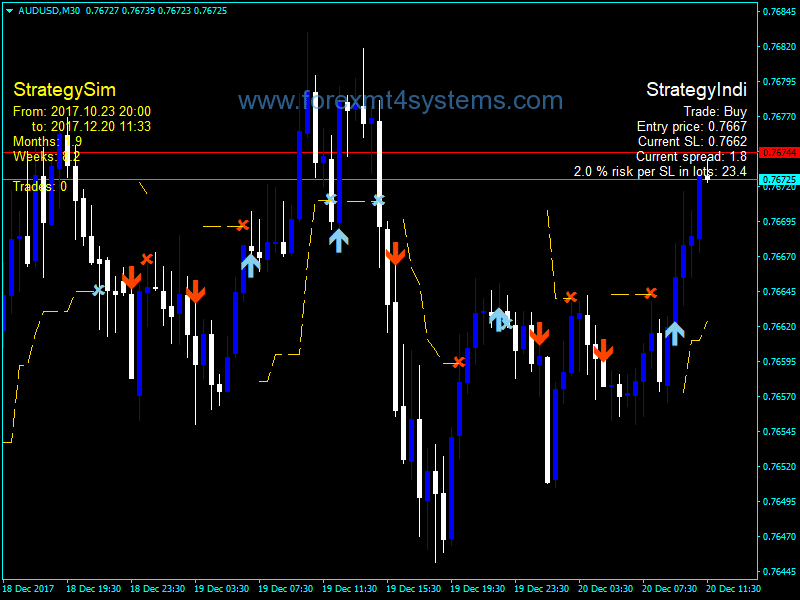 Forex evaluation trading strategies Indicator