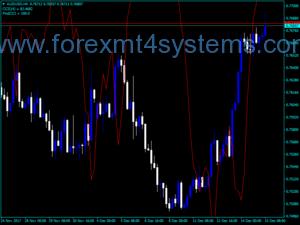 Forex iCCI Revercy Indicator