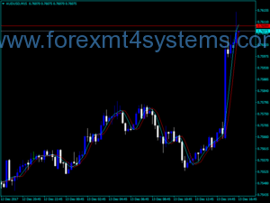 Forex iMAX3 Fast Trend Detector Indicator