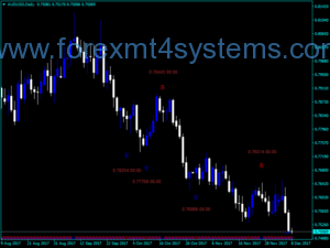 Forex iStoch Txt Indicator
