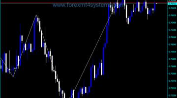 Forex iTrend Lines Break Indicator