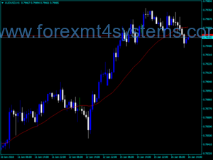 Forex 3rd Generation Moving Average Indicator