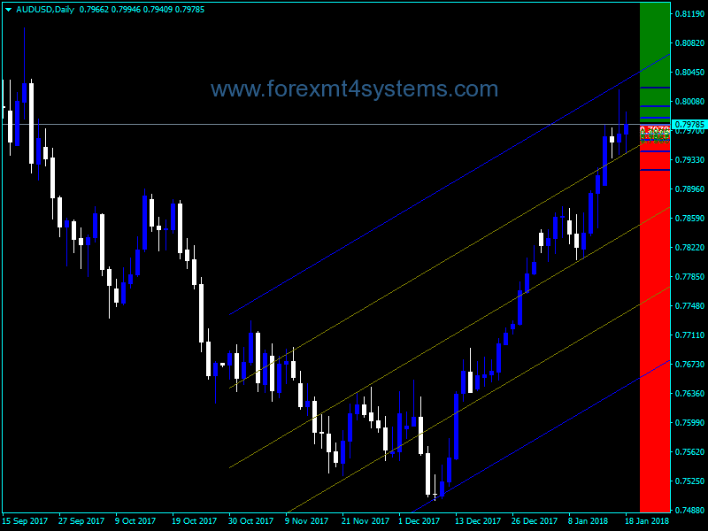 Forex 4 Period MA Regression STD Indicator – ForexMT4Systems