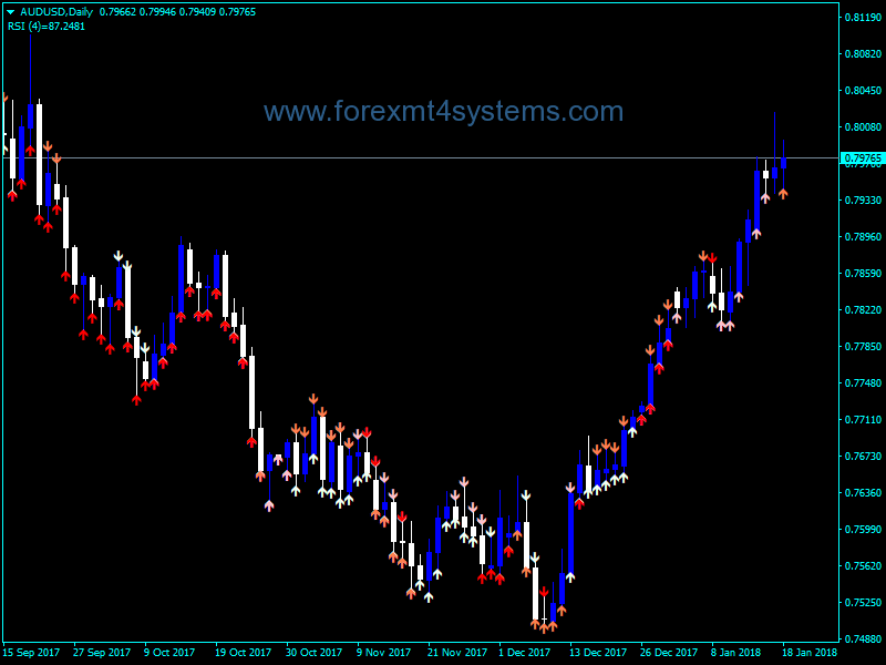 Forex 4Period RSI Arrows Indicator