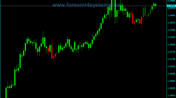 Forex ADX Candles Trading Indicator