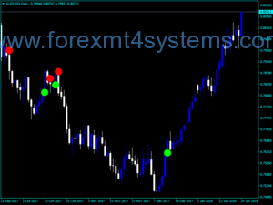 Forex ADX Crossing Dots-indicator