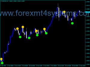 Индекс на Forex Trading Crossing