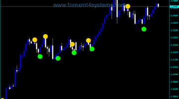 Forex ADX Crossing Trading Indicator