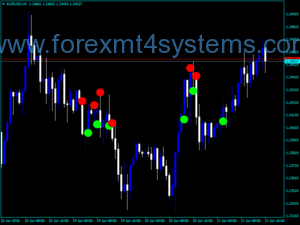 Forex ADX Crossing V2 Trading Indicator