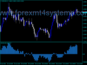 Forex ADX Indicator Directional Movement