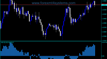 Forex ADX Directional Movement Indicator
