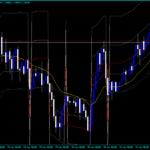 Indicador Forex ADX Fibonacci MA