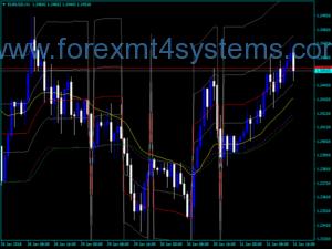 Forex ADX Fibonacci MA Indicator