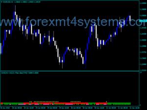 Forex ADX Filter Sbar MTF Indicator