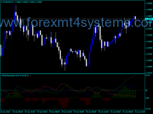 Forex ADX Indha Cadcad