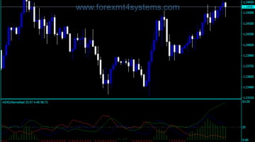 Forex ADX Smothed Indicator
