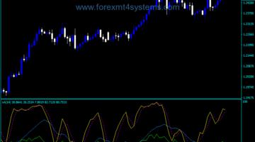 Forex ADX Stochastic Alert Indicator