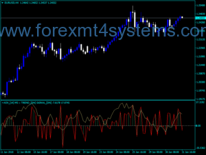 Forex ADX Trend Signal MTF Indicator
