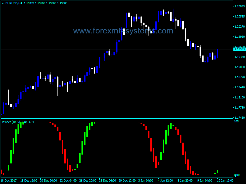 Download Free Forex AFL Winner Indicator – ForexMT4Systems