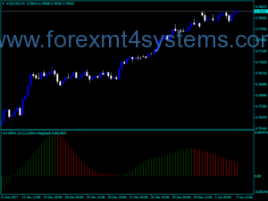 Forex AO EfMA Scalping Indicator