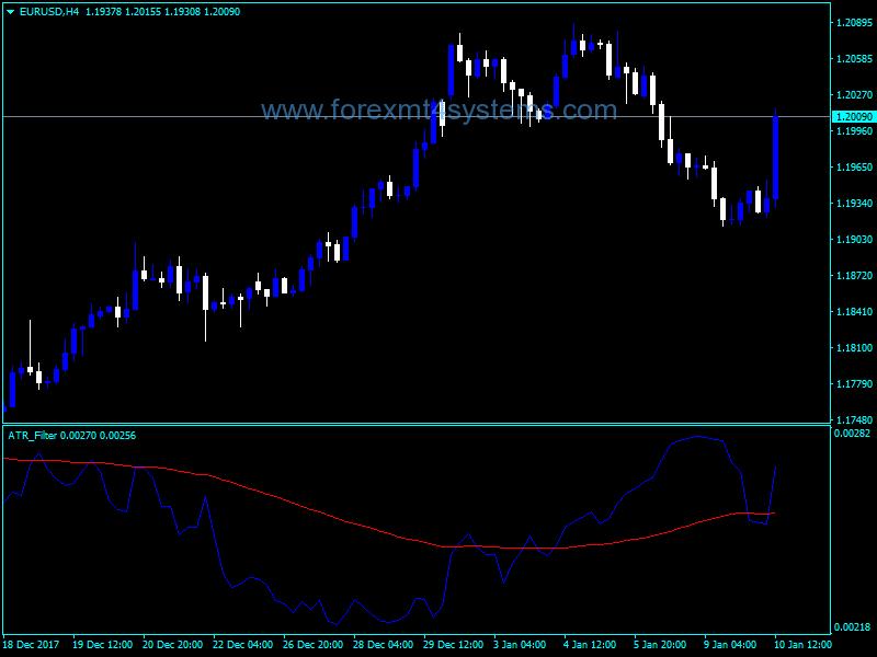 Индикатор фильтр для форекс рейтинг скальпер советников форекс