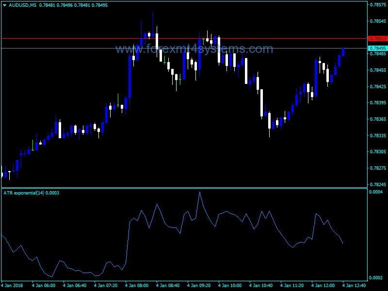 Forex ATR exponential Indicator