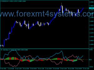 Forex Accelerator Oscillator Bull Bear Indicator