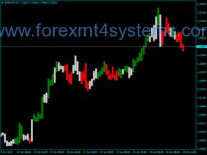 Индикатор за индикаторите за цветни ленти на ускорителя на Forex