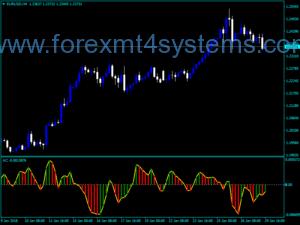 Индикатор за оборот на индекса на оборотите на валутния борд