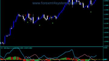 Forex Accelerator Oscillator MTF Arrows Indicator