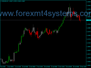 Индикатор за търговска зона на индекса на оборота на ускорителя на валутния курс