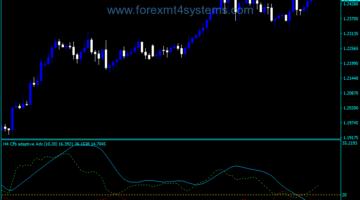 Forex Adaptive ADX Indicator