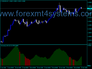 Forex Advanced Bar ADX indikaator