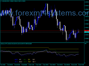 Forex Advanced MTF RSI indikatorius