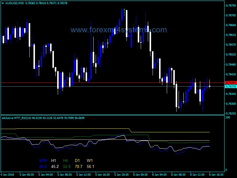 Forex Advanced MTF RSI Indicator