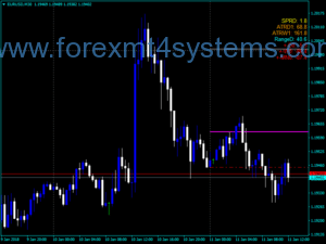 Forex All In One Grab Indicator